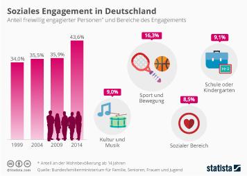 Soziales Engagement in Deutschland
