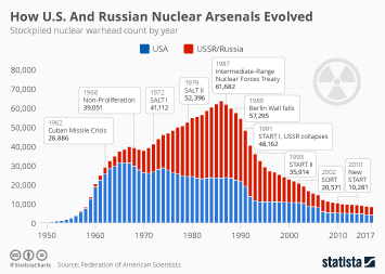 Nuclear weapons Infographic - How U.S. And Russian Nuclear Arsenals Evolved
