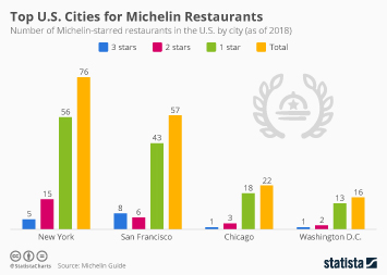 Top U.S. Cities for Michelin Restaurants