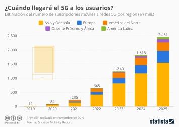 En 2023 existirán más de mil millones de suscripciones a 5G