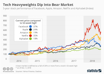 Stock Exchanges Infographic - Tech Heavyweights Dip Into Bear Market