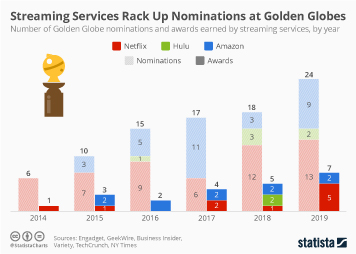 Streaming Infographic - Streaming Services Rack Up Nominations at Golden Globes