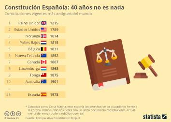 Consumo alimentario en España Infografía - Las Constituciones más antiguas del mundo