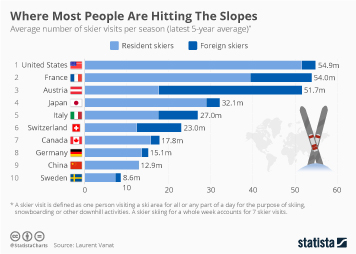 Skiing in Europe Infographic - Where Most People Are Hitting The Slopes