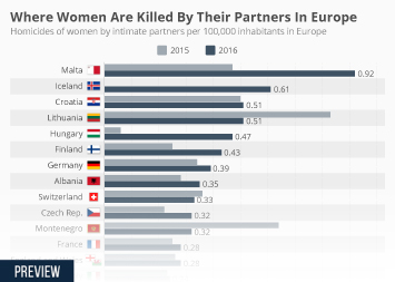 Media and politics in the U.S. Infographic - Where Women Are Killed By Their Partners In Europe