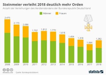 Steinmeier verleiht 2018 deutlich mehr Orden