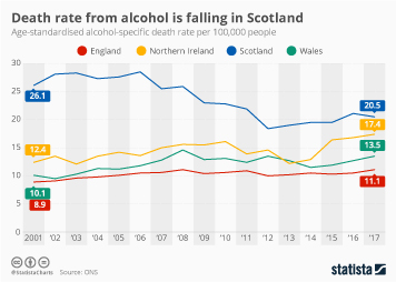 Alcohol and health Infographic - Death rate from alcohol is falling in Scotland