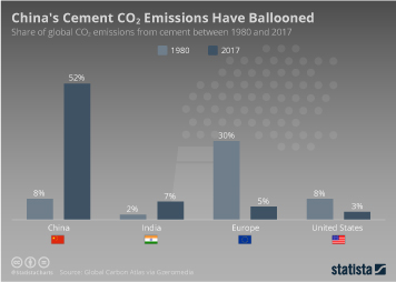 China Infographic - China's Cement Carbon Dioxide Emissions Have Ballooned