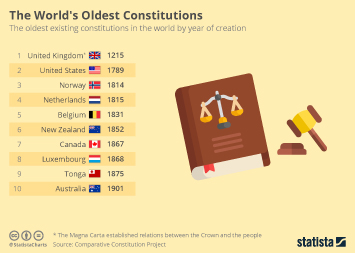 UK Infographic - The World's Oldest Constituions