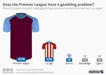 Premier League Infographic - Does the Premier League have a gambling problem?