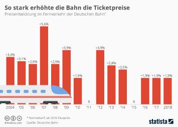 So stark erhöhte die Bahn die Ticketpreise