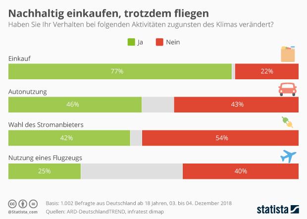 Was die Deutschen für den Klimaschutz tun