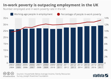 Poverty Infographic - In-work poverty is outpacing employment in the UK
