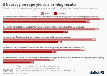 GB survey on rape reveals alarming results