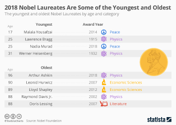2018 Nobel Laureates Are Some of the Youngest and Oldest