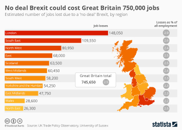 Brexit and the UK economy  Infographic - No deal Brexit could cost Great Britain 750,000 jobs