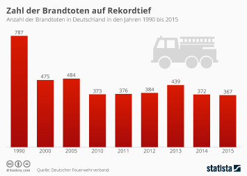 Zahl der Brandtoten auf Rekordtief