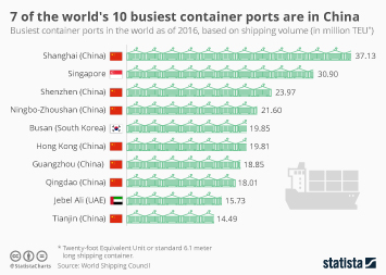 Global Infrastructure Infographic - 7 of the world's 10 busiest container ports are in China