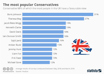 UK Members of Parliament (MPs) Infographic - The most popular Conservatives