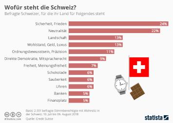 Politik in der Schweiz Infografik - Wofür steht die Schweiz?