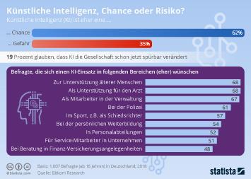Künstliche Intelligenz Infografik - Künstliche Intelligenz, Chance oder Riskio?