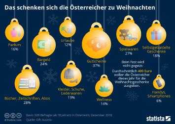 Weihnachten in Österreich Infografik - Das schenken sich die Österreicher zu Weihnachten