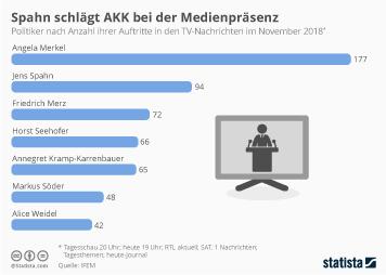 Politbarometer Infografik - Spahn schlägt AKK bei der Medienpräsenz