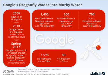 Google's Dragonfly Wades into Murky Water