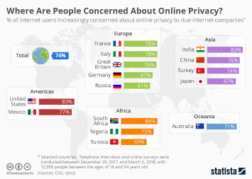 Online privacy Infographic - Where Are People Concerned About Online Privacy?