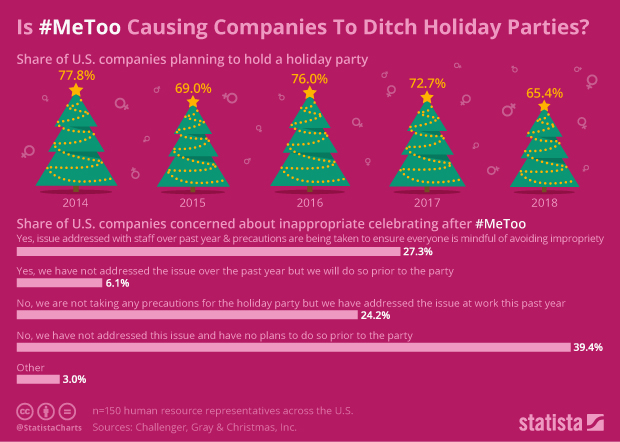 share of U.S. companies planning to hold a holiday party