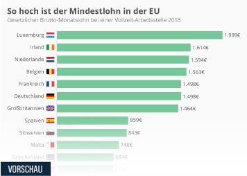 Deutschland Infografik - So hoch ist der Mindestlohn in der EU