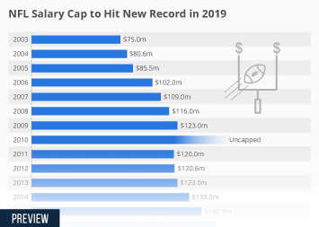 NFL Salary Cap to Hit New Record in 2019