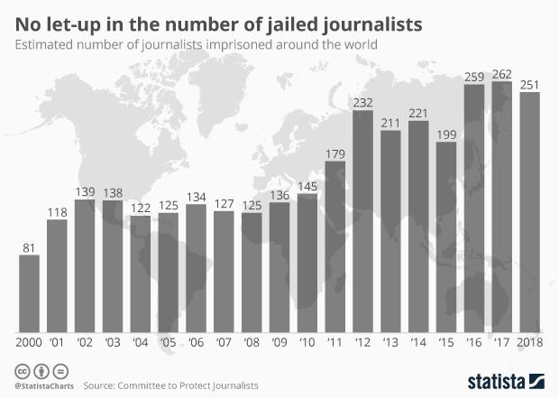 jailed journalists timeline