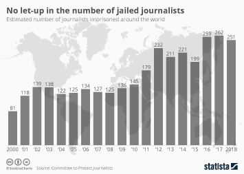 No let-up in the number of jailed journalists