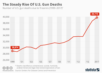 Firearms in the U.S. Infographic - The Steady Rise Of U.S. Gun Deaths