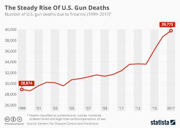 The Steady Rise Of U.S. Gun Deaths