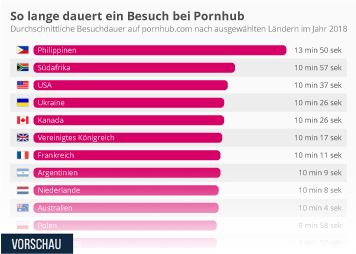 Sexindustrie: Sexshops, Sextoys und Pornos Infografik - So lange dauert ein Besuch bei Pornhub