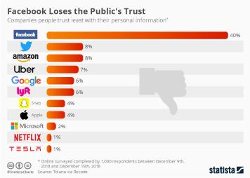 Facebook Infographic - Facebook Loses the Public's Trust