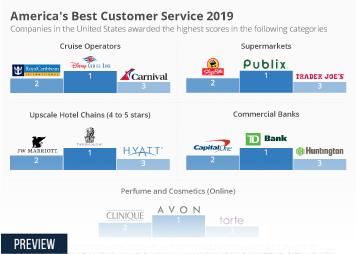 America's Best Customer Service 2019