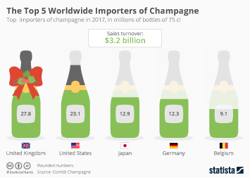 Alcoholic Beverages Industry Infographic - The Top 5 Worldwide Importers of Champagne