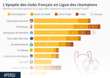L'épopée des clubs français en Ligue des champions