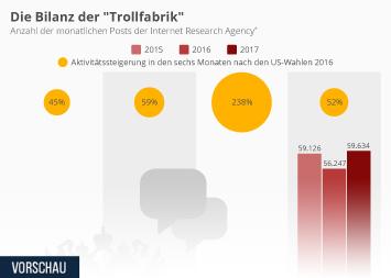 """Die Bilanz der """"Trollfabrik"""""""