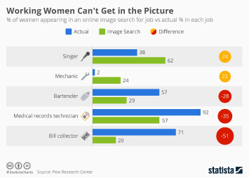 Women Infographic - Working Women Can't Get in the Picture