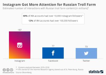 Instagram Got More Attention for Russian Troll Farm