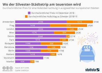 Weihnachten in der Schweiz Infografik - Wo der Silvester-Städtetrip am teuersten wird