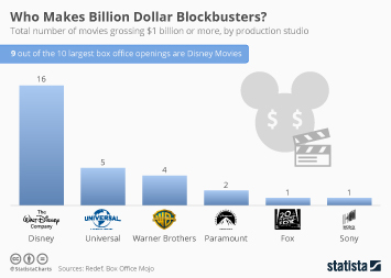 Movie Studios Infographic - Who Makes Billion Dollar Blockbusters?
