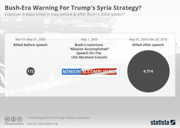 Bush-Era Warning For Trump's Syria Strategy?