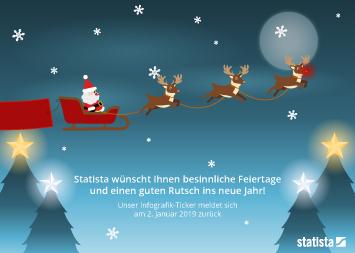 Weihnachten in Deutschland Infografik - Frohe Weihnachten und einen guten Rutsch!