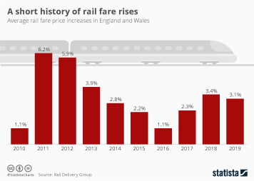 A short history of rail fare rises