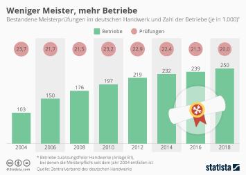 Handwerk Infografik - Weniger Meister, mehr Betriebe